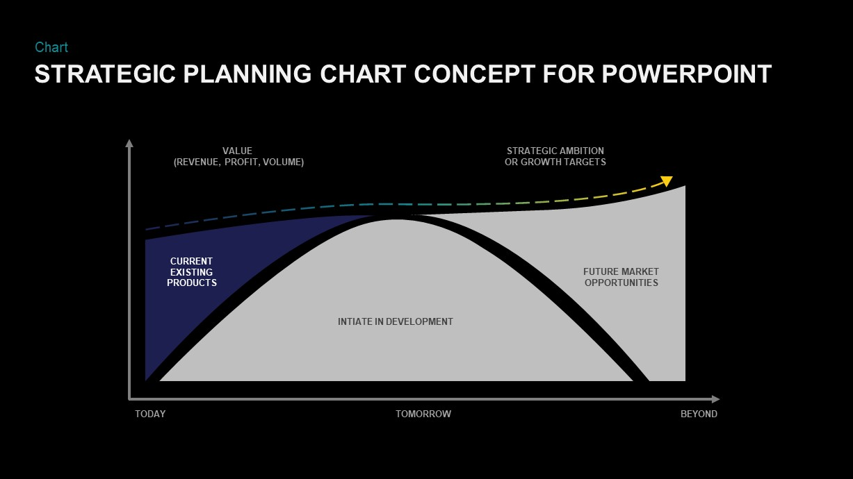 PowerPoint chart for strategic planning