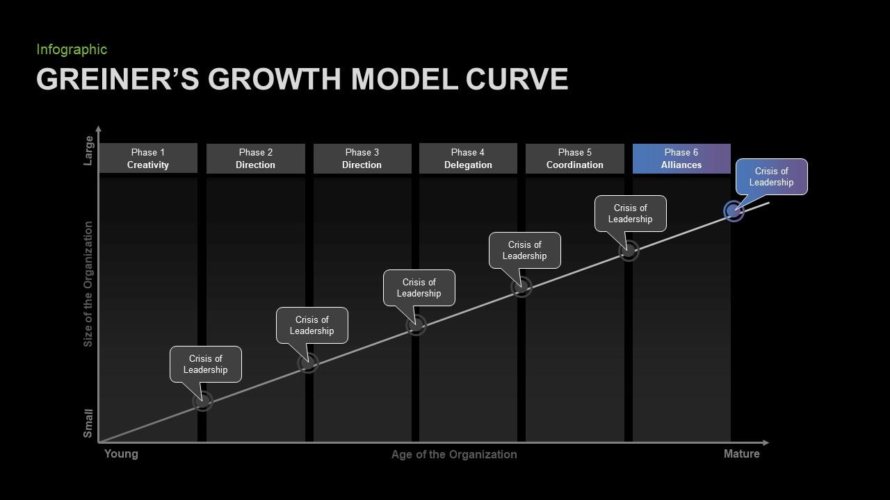 Greiner's Growth Model Presentation Template