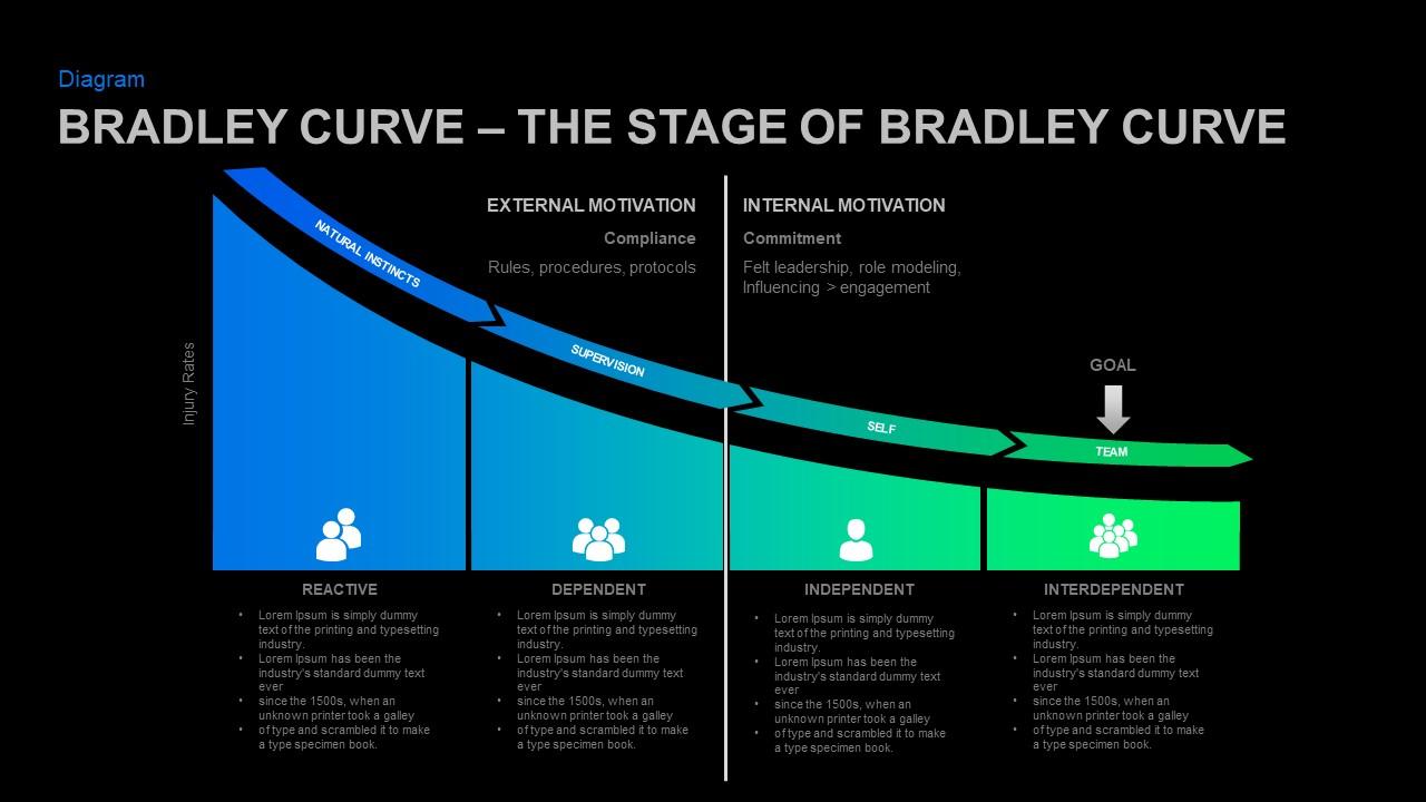 Safety model curve