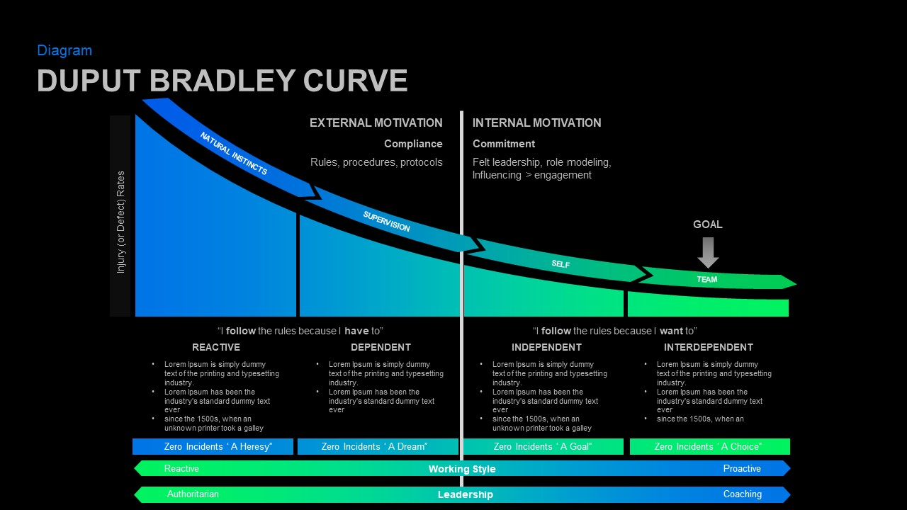 Safety model curve PowerPoint Template