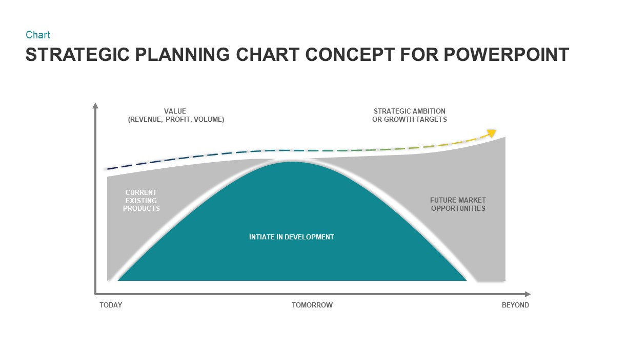 Strategic Planning Chart Concept for PowerPoint