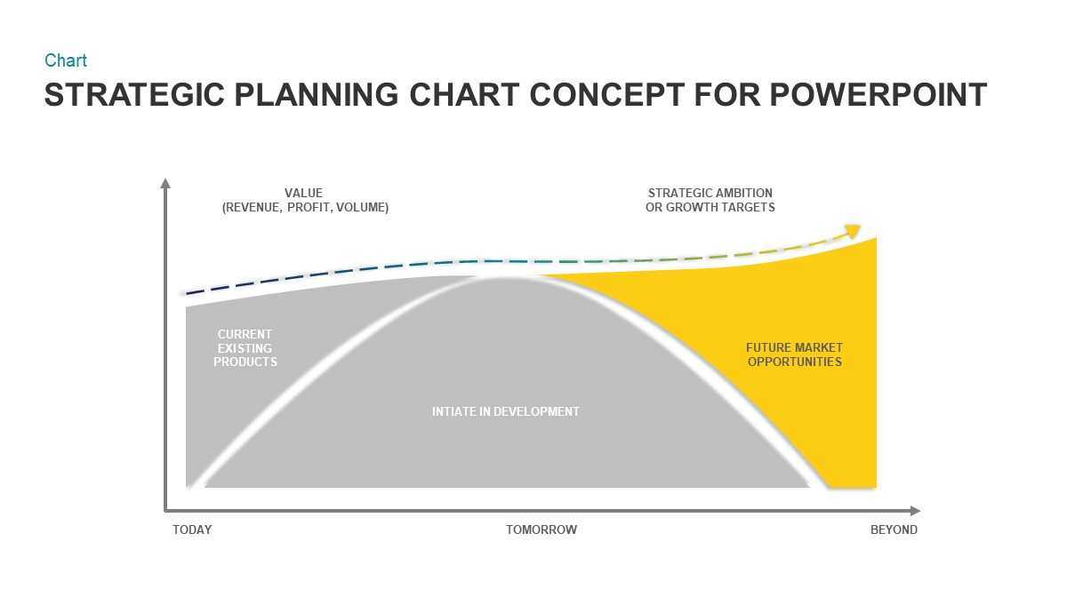 Strategic Planning Chart PowerPoint Template