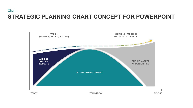 Strategic Planning Chart Presentation Template