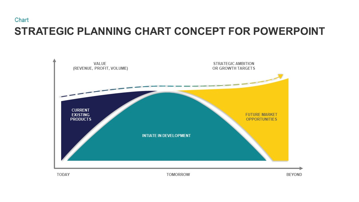 Strategic Planning Chart Template