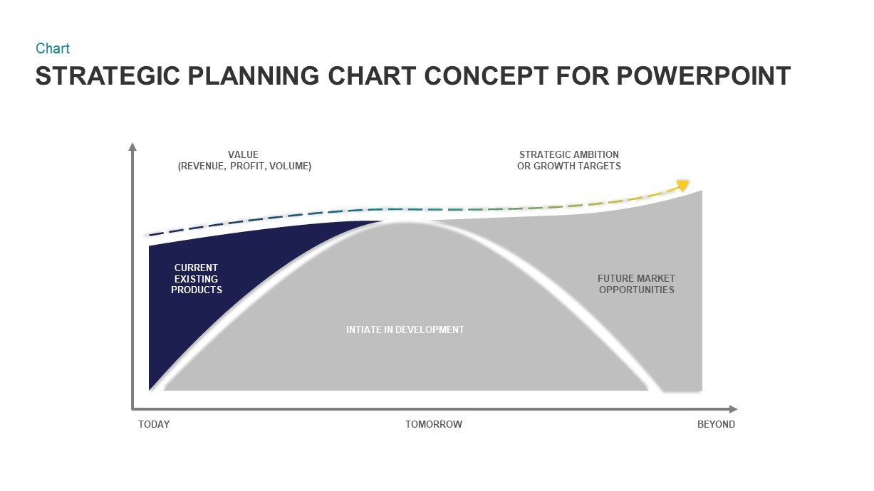 Strategic Planning Chart Template Diagram