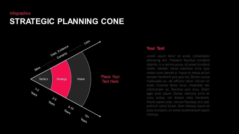 Strategic Planning Cone Diagram