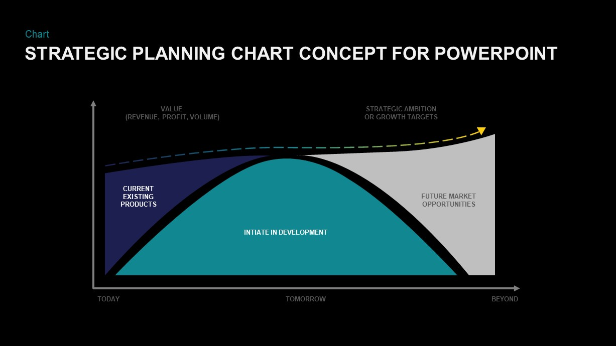 Strategic planning chart concept for PowerPoint presentation
