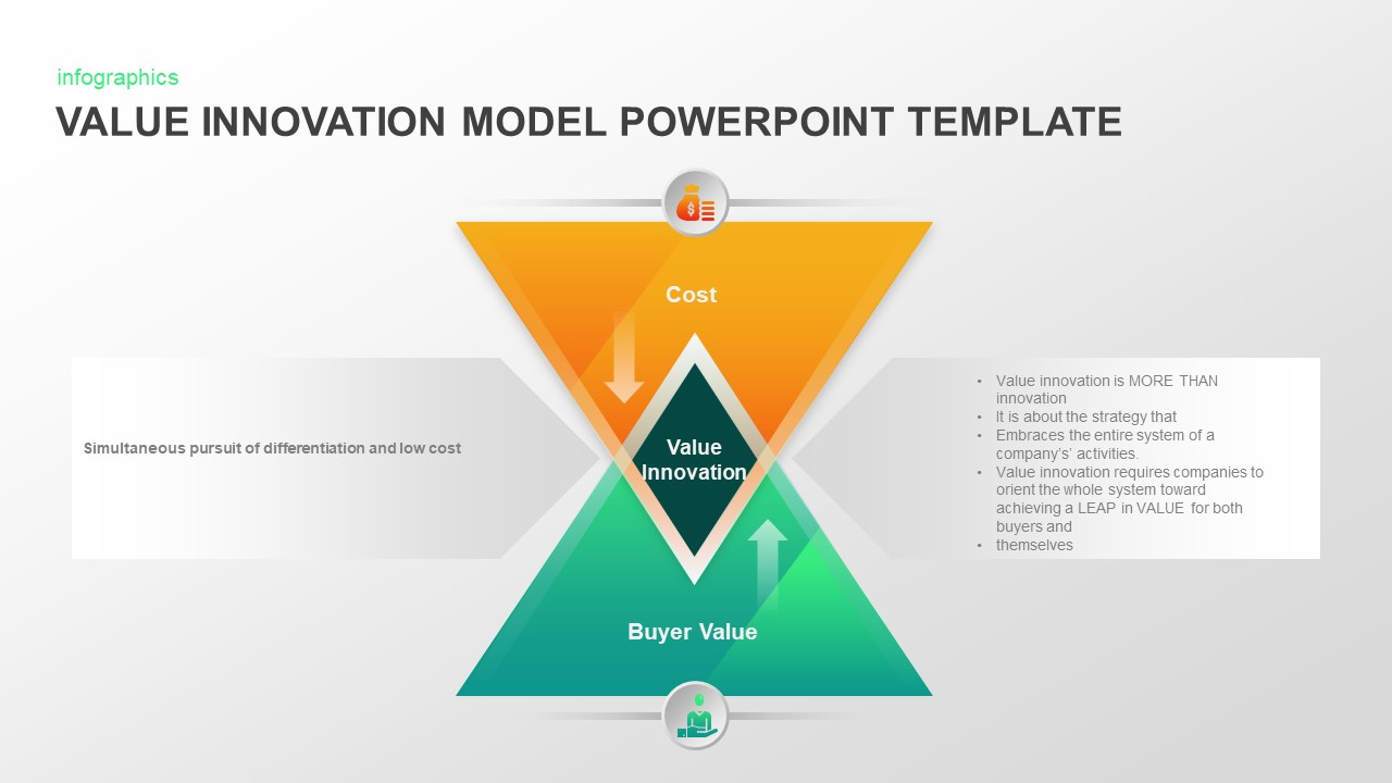 Value Innovation Model PowerPoint Diagram