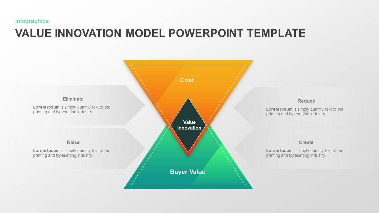 Value Innovation Model PowerPoint Presentation