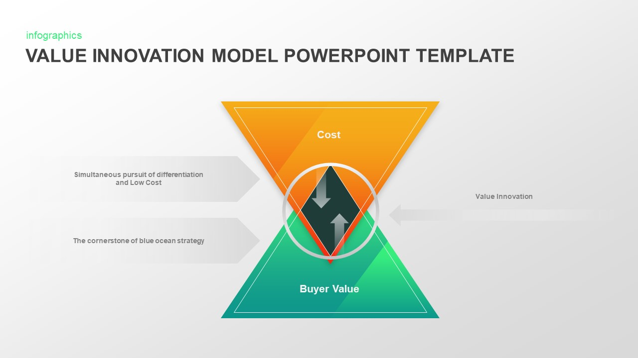 Value Innovation Model PowerPoint Slide