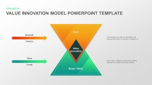 Value Innovation Model PowerPoint Template