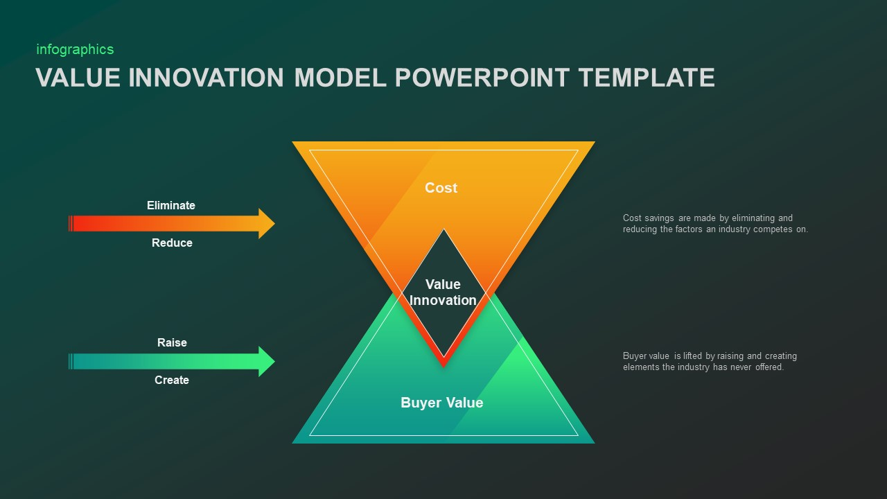 Value Innovation Model Template