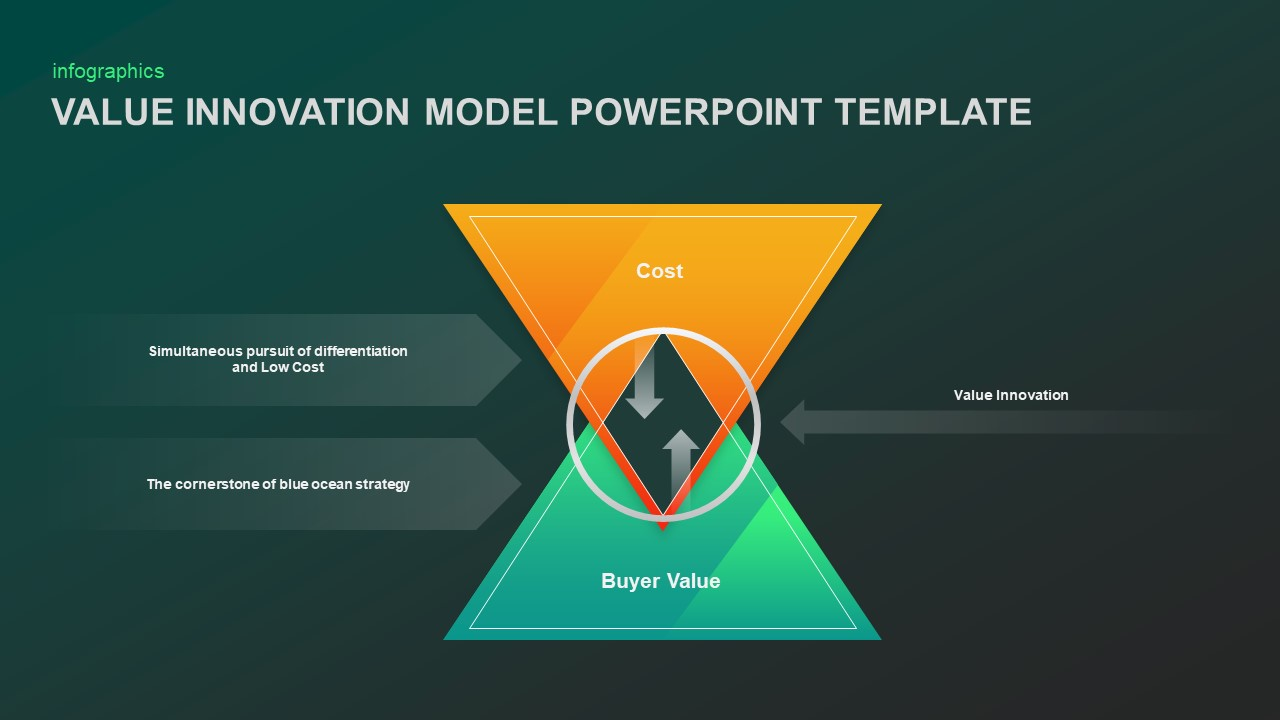 Value Innovation Model Template Diagram