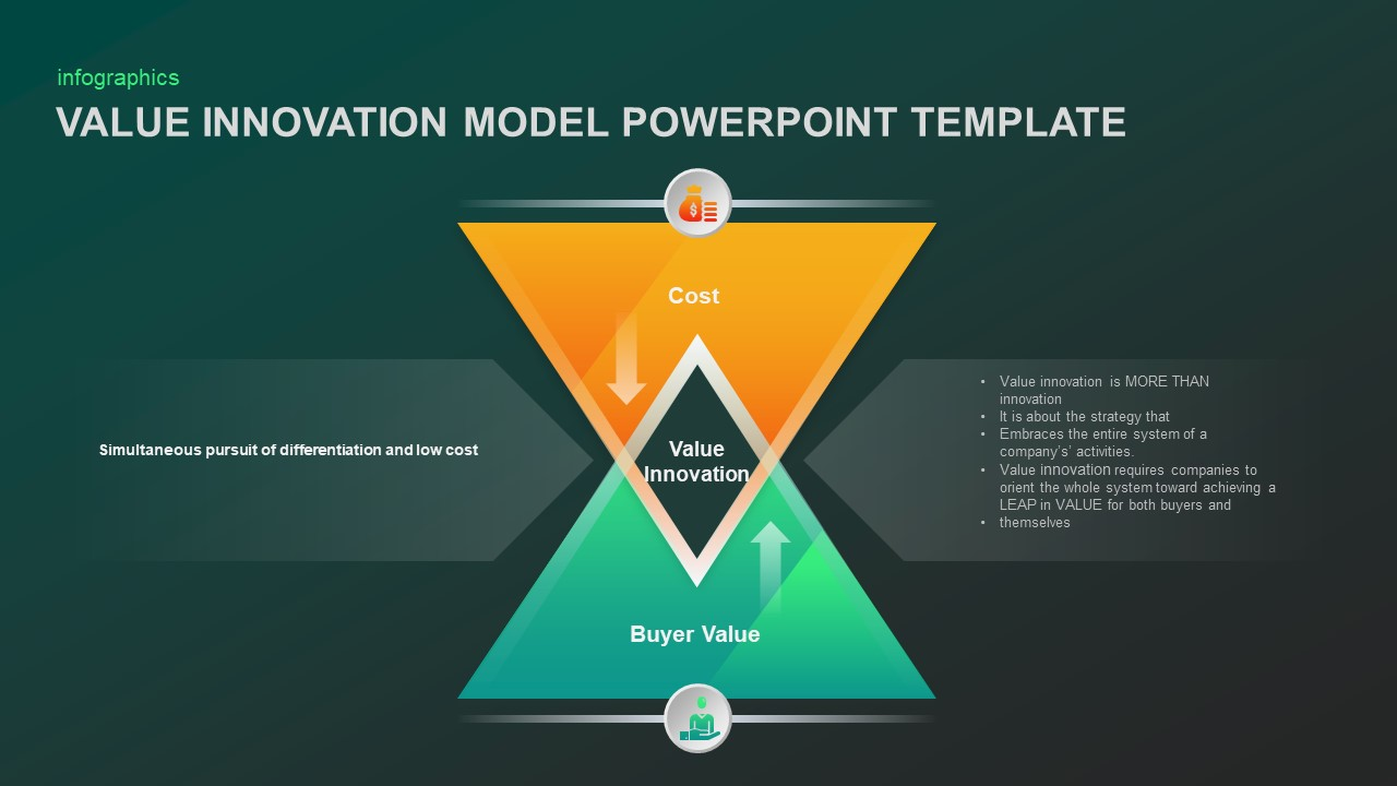 Value Innovation Model Template for PowerPoint