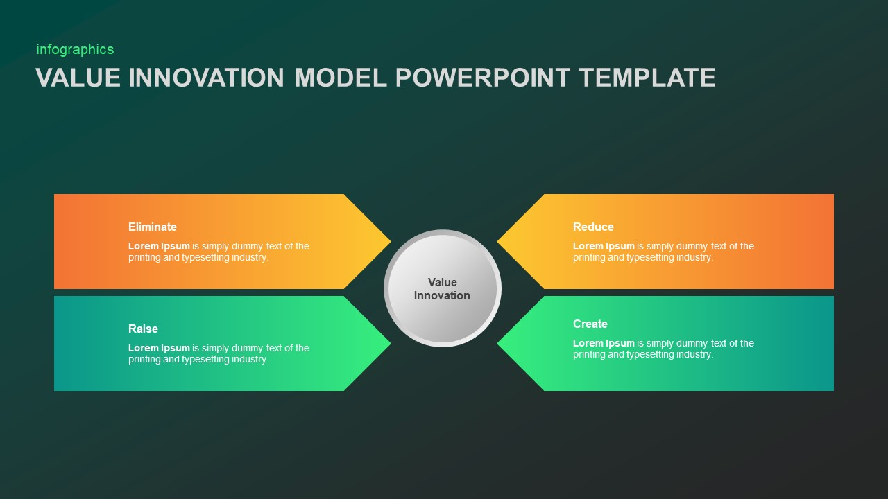 Value Innovation Model Template for PowerPoint Presentation