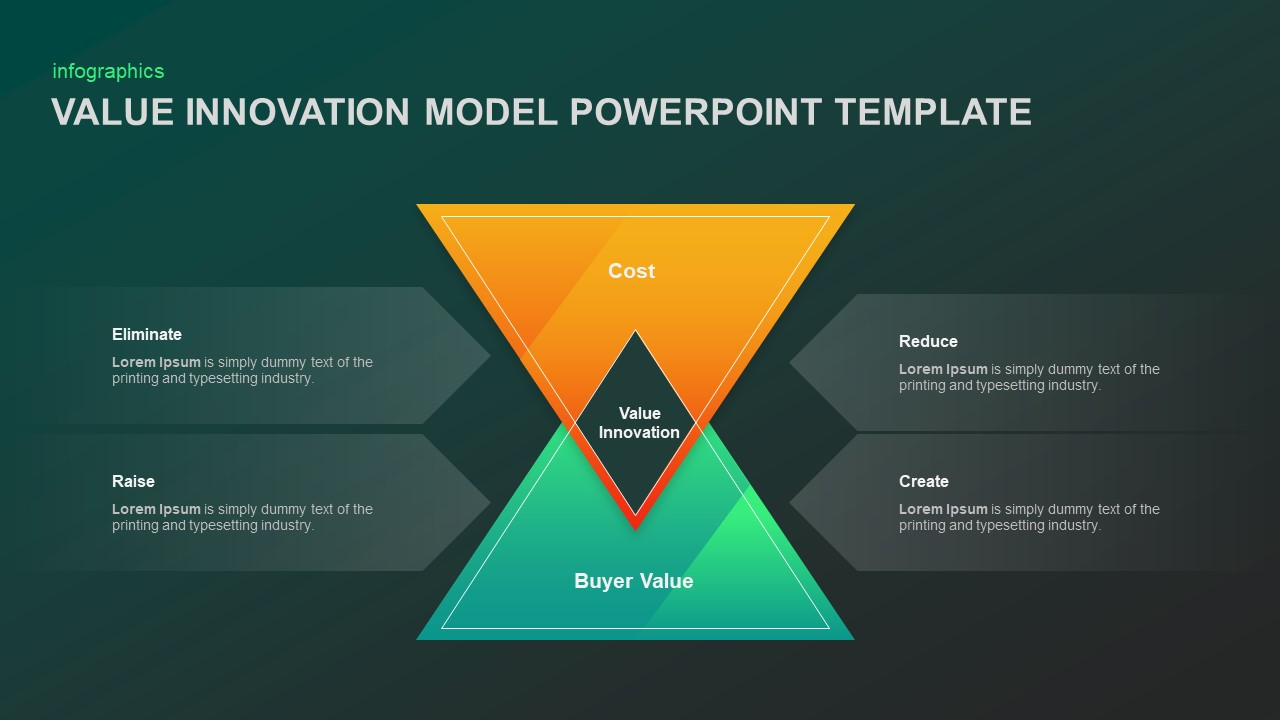 Value Innovation Model Template for Presentation