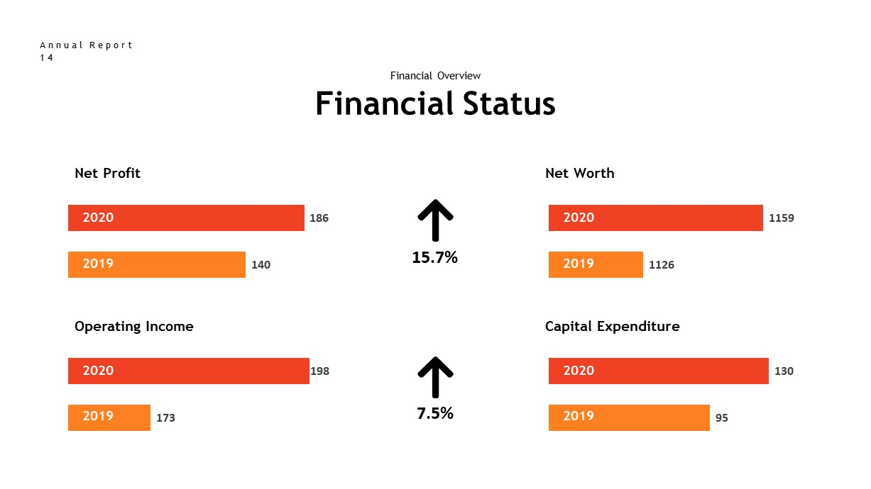 annual report financial status PowerPoint template