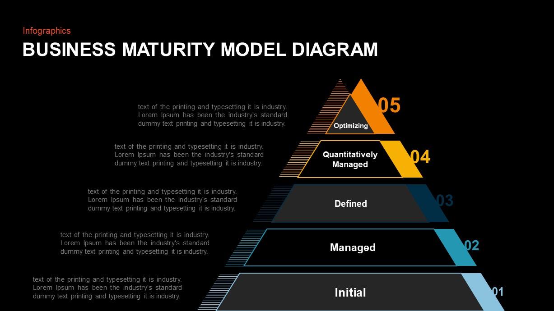 business maturity model PowerPoint presentation