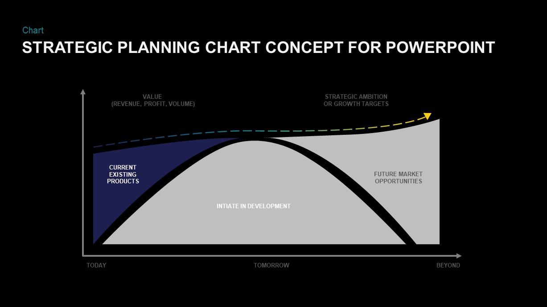 download strategic planning char PowerPoint