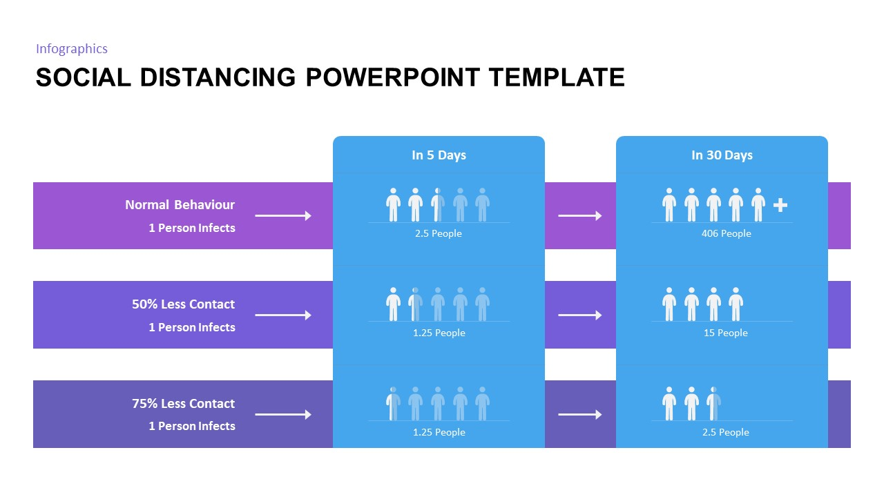 social distancing powerpoint slide
