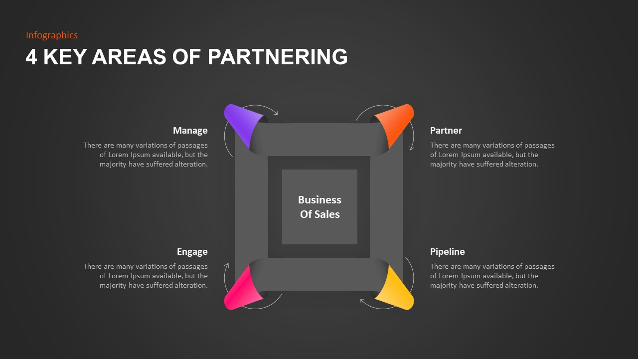 4 Key Areas of Partnering PowerPoint Template