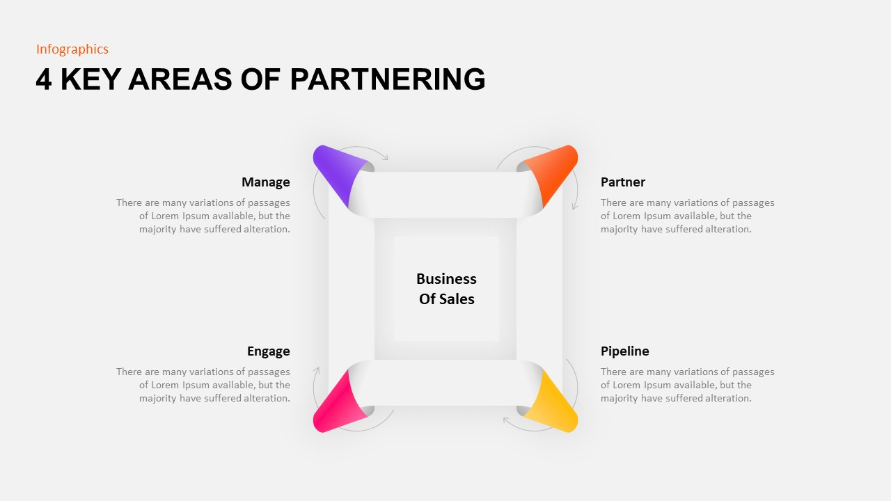 4 Key Areas of Partnering Template