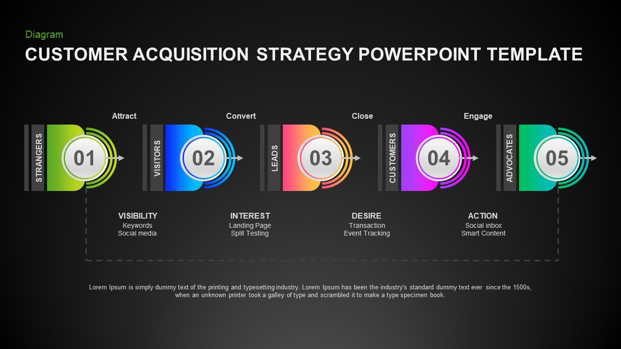 Customer Acquisition Strategy Ppt