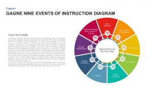 Gagne Nine Events of Instruction Diagram