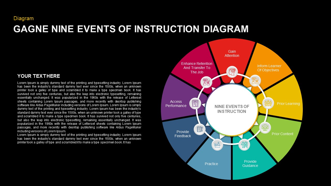 Gagne Nine Events of Instruction PowerPoint