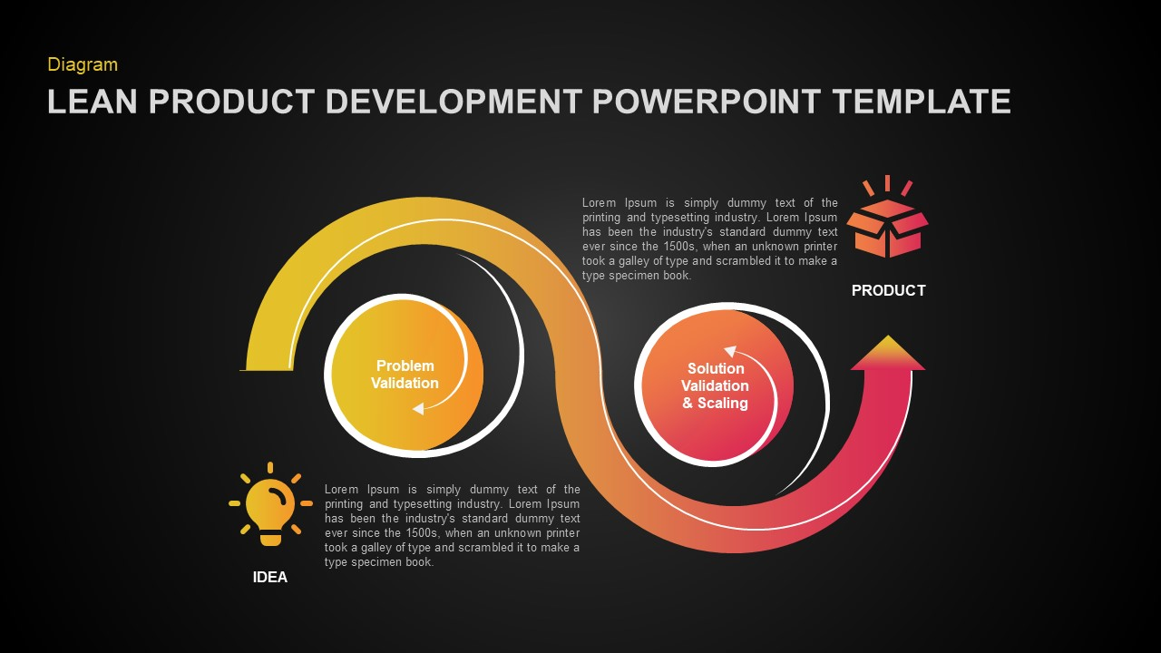 Lean Product Development PowerPoint Template