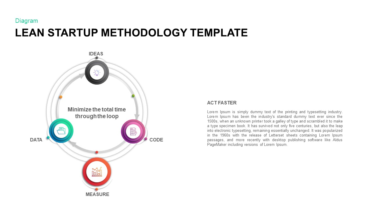 Lean Startup Methodology PowerPoint