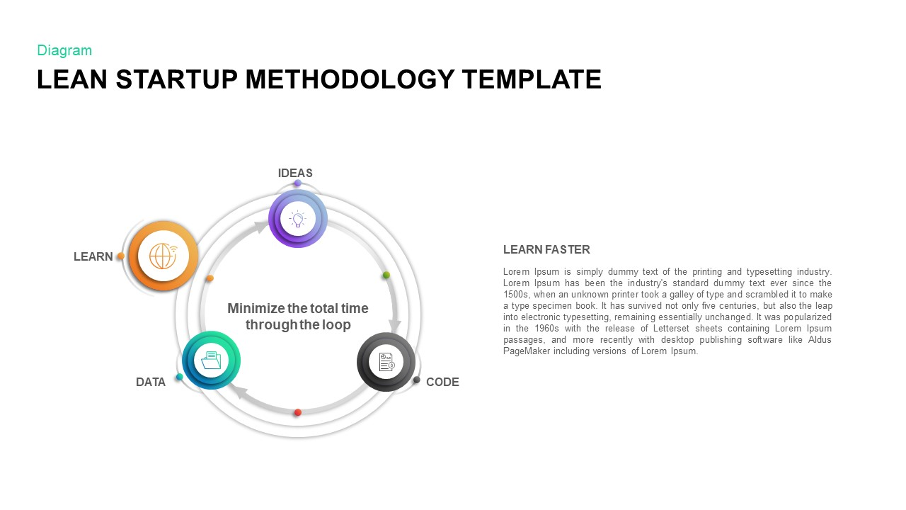 Lean Startup Methodology PowerPoint Diagram