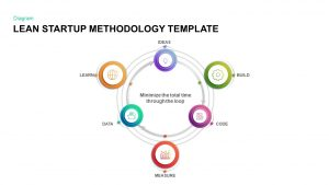 Lean Startup Methodology PowerPoint Template