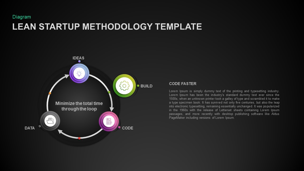 Lean Startup Methodology Ppt