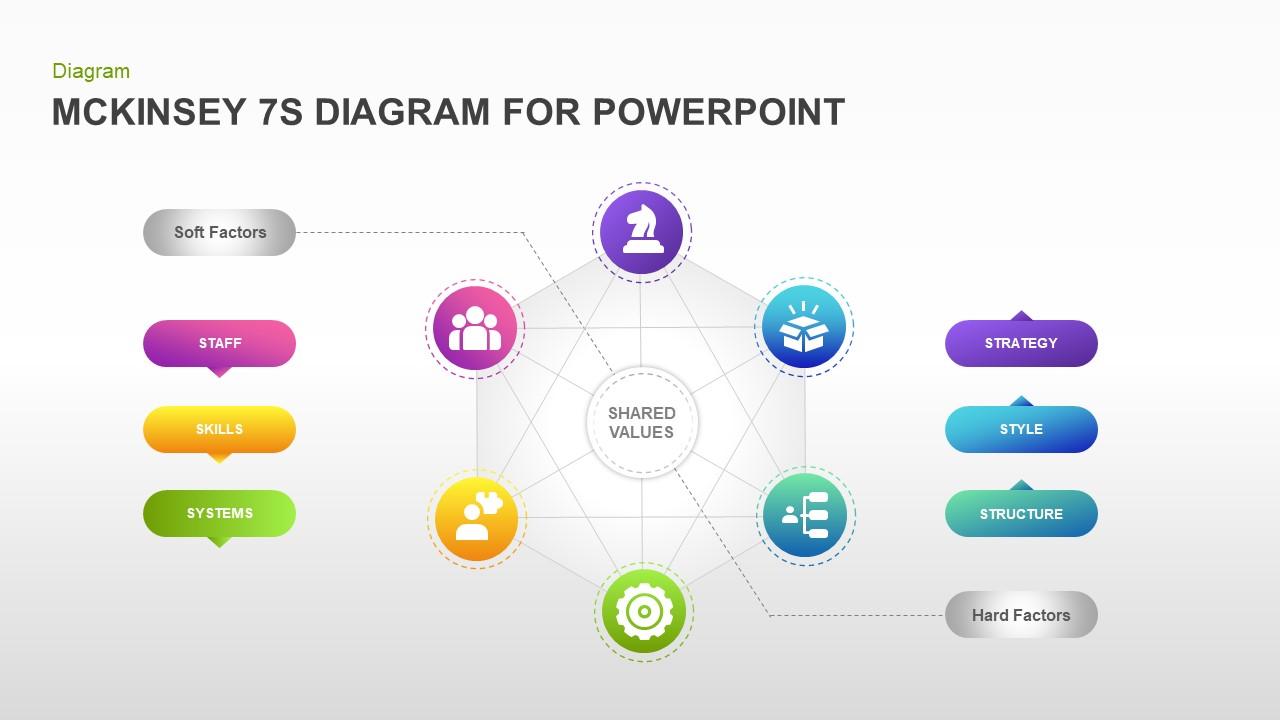McKinsey 7S Diagram