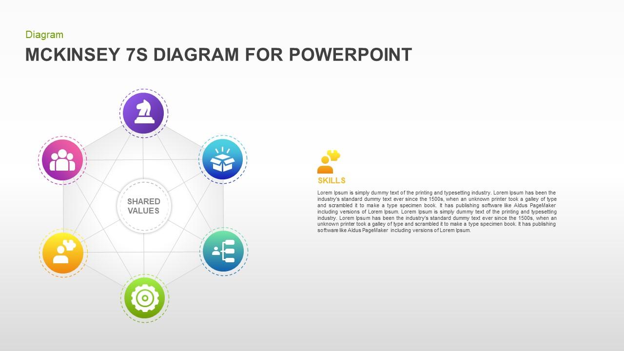 McKinsey 7S Model PowerPoint