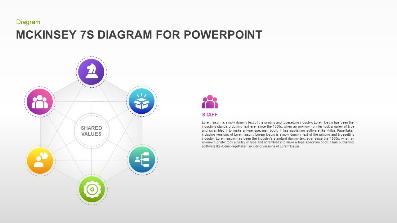 McKinsey 7S PowerPoint