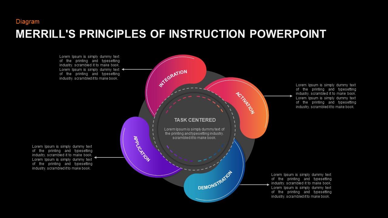 Merrills Principles of Instruction PowerPoint Diagram