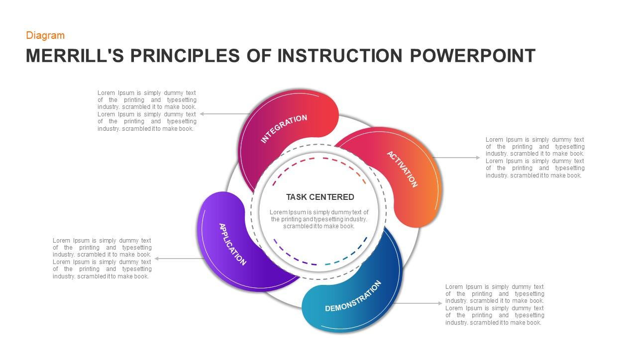 Merrills Principles of Instruction PowerPoint