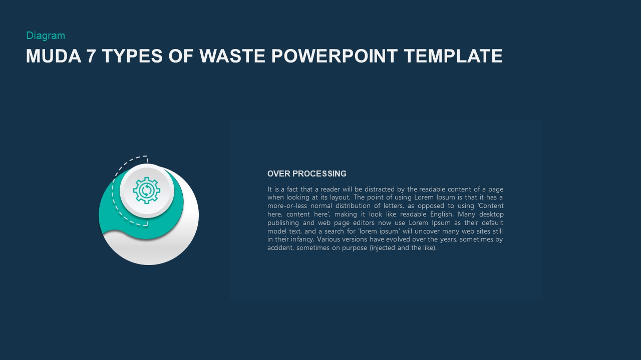 Muda 7 Forms Of Waste PowerPoint Template