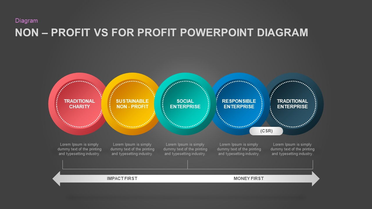 NonProfit Vs For Profit PowerPoint Presentation