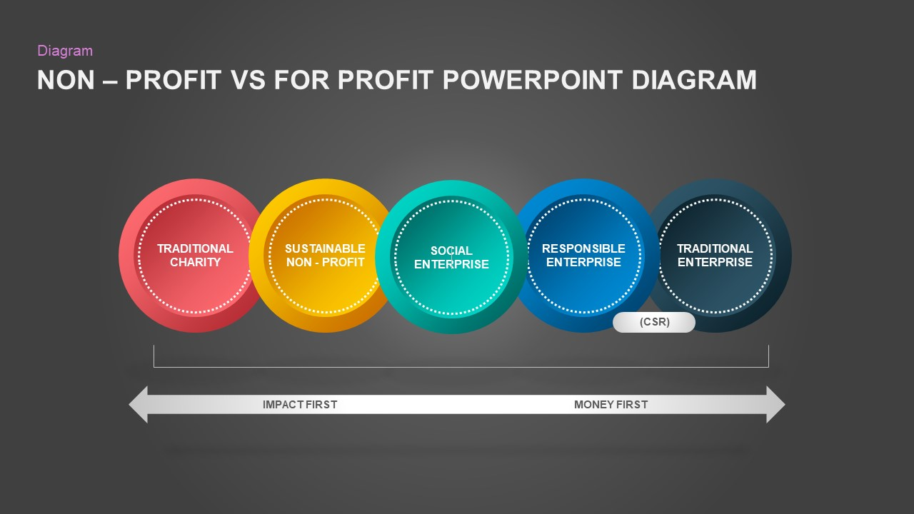 NonProfit Vs For Profit PowerPoint Template