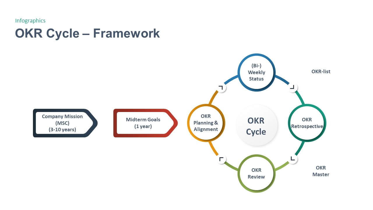 OKR Cycle Framework PowerPoint Template