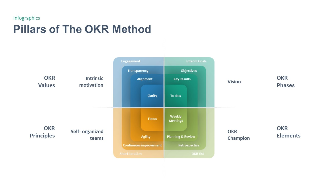 OKR Objectives Key Results PowerPoint Template Pillars