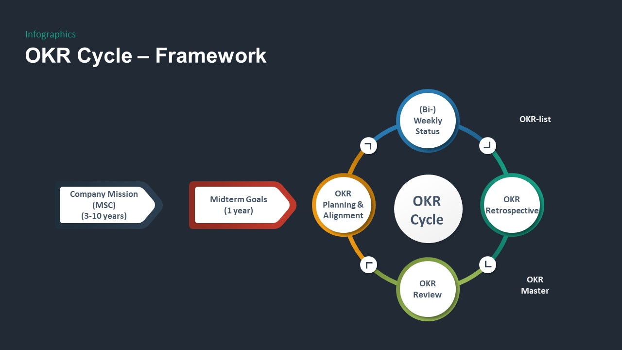 OKR PowerPoint Template Cycle FrameWork