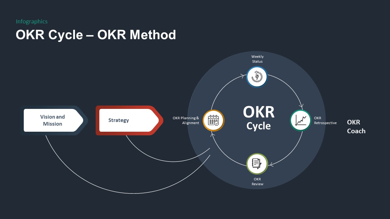 OKR PowerPoint Template Cycle Method