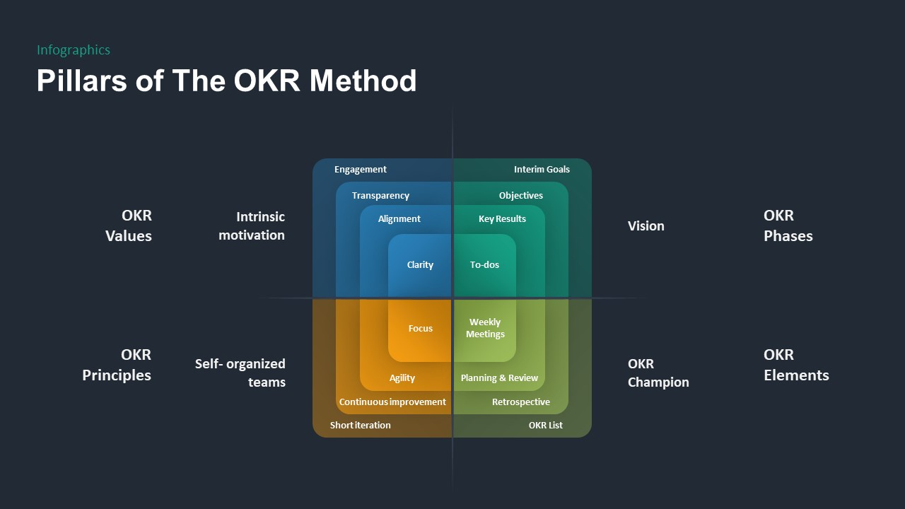 OKR PowerPoint Template Pillars