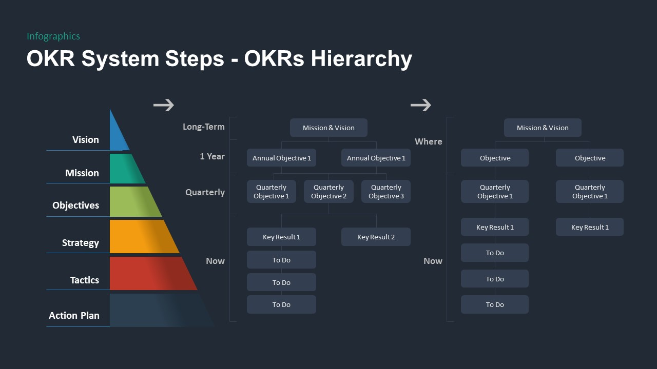 OKR PowerPoint Template System Steps Hierarchy