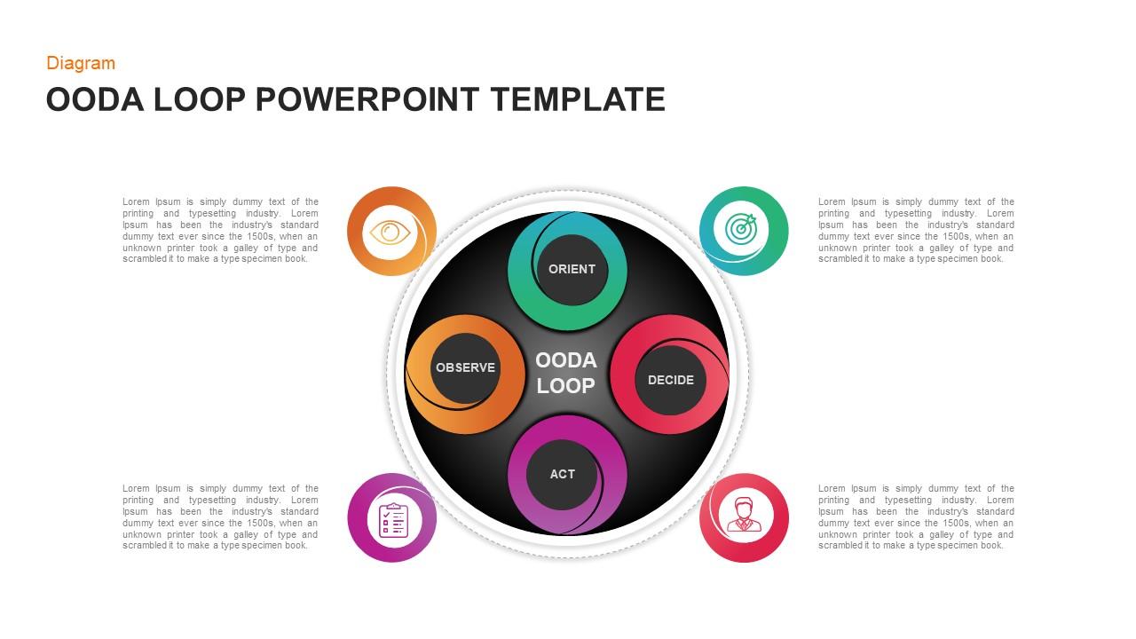 OODA Loop PowerPoint