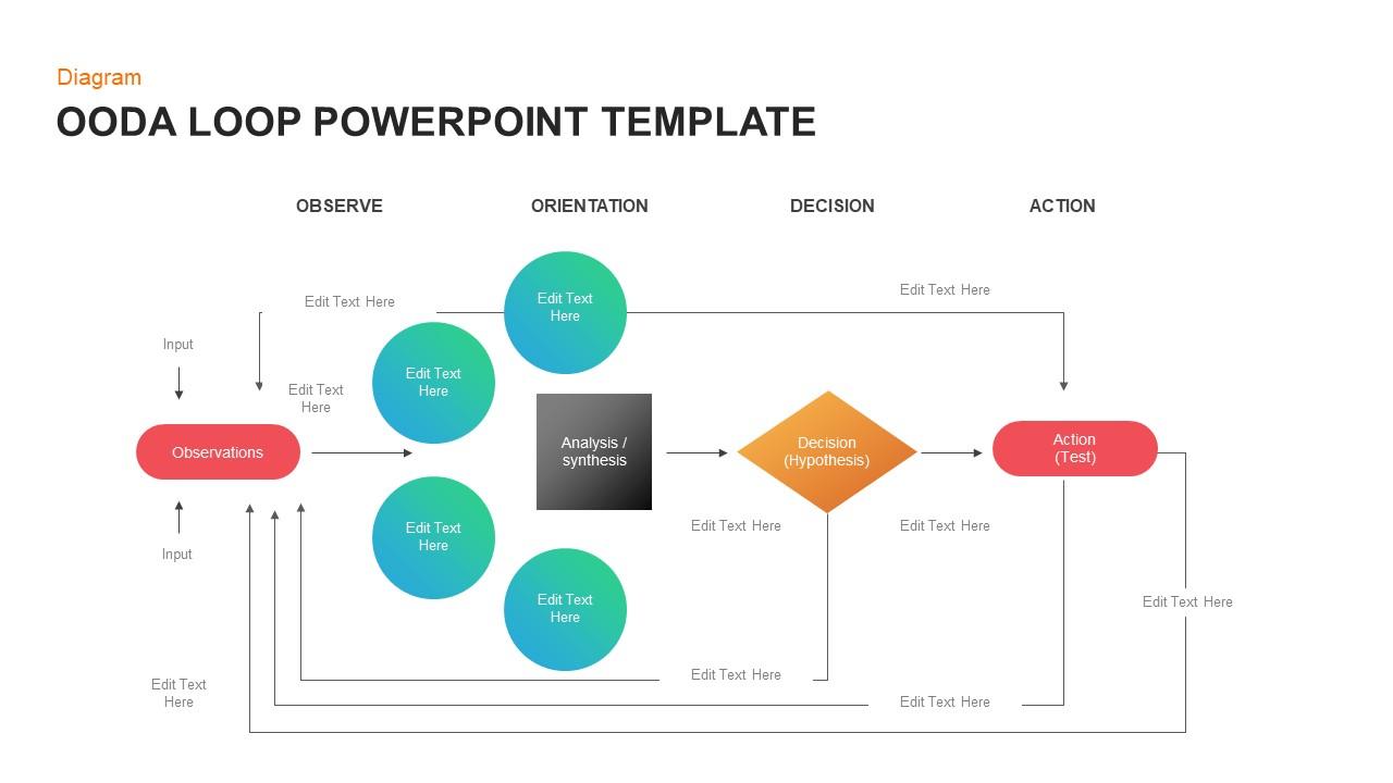 OODA Loop PowerPoint Diagram